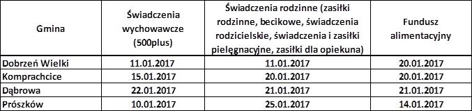 Terminy wypłat dla nowych mieszkańców Opola